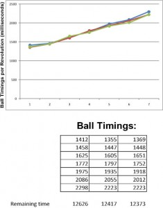 Consistent ball timings