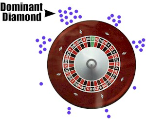 Visual ballistics for roulette gambling nba