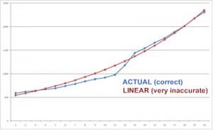 Linear vs polynomial